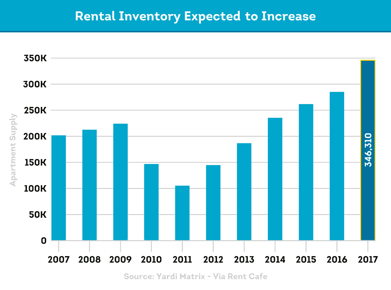Rental property inventory